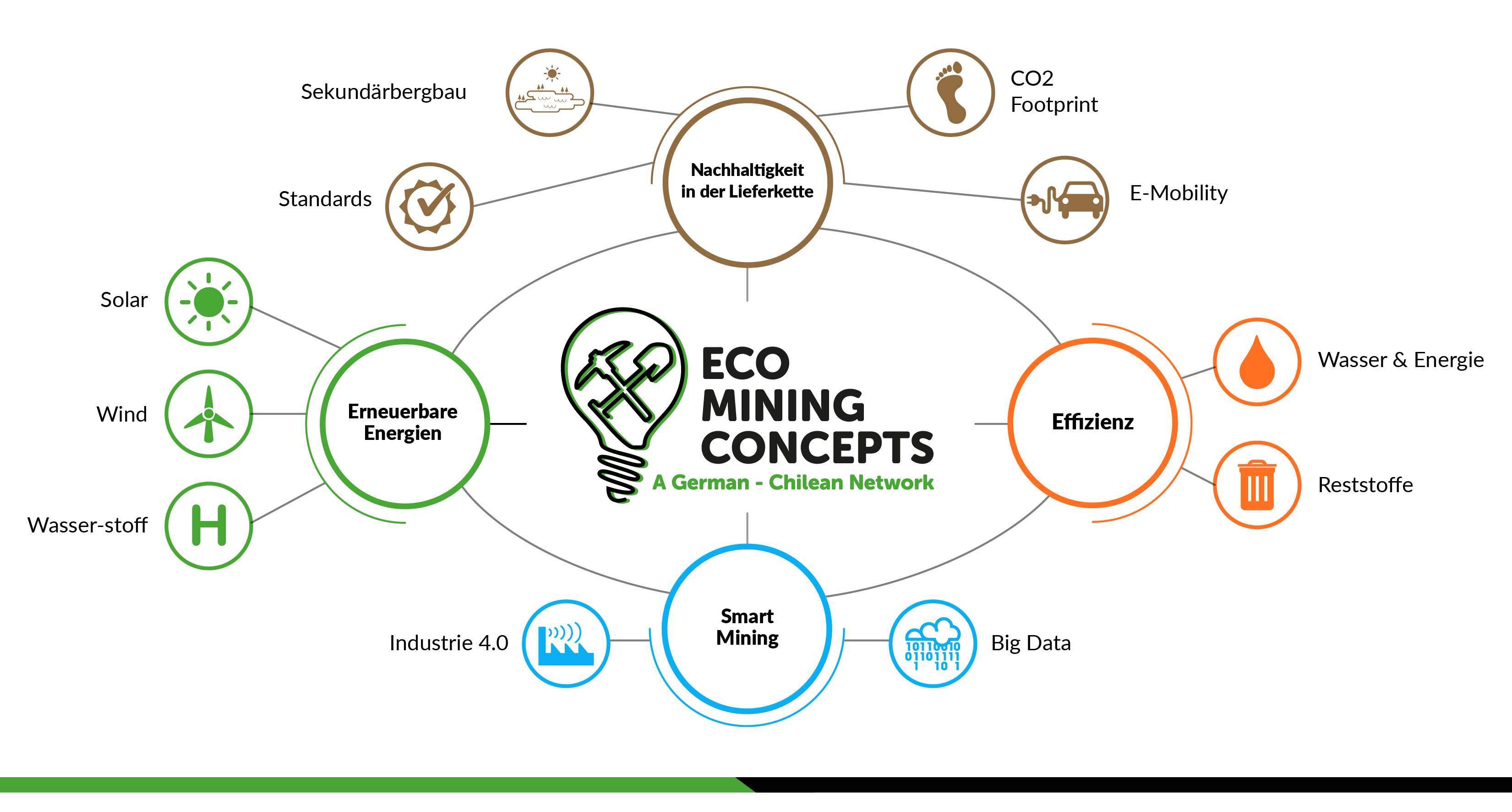 eco-mining-concepts-ahk-chile-header-de